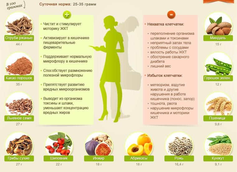 правильное питание меню на каждый день беременной