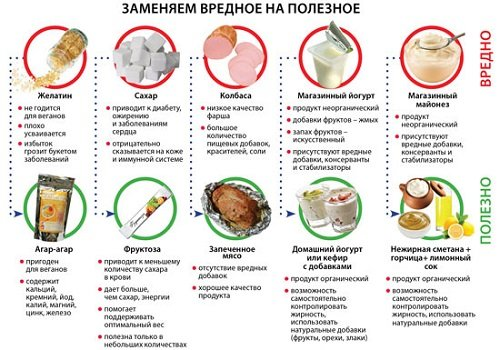 как похудеть правильное питание меню