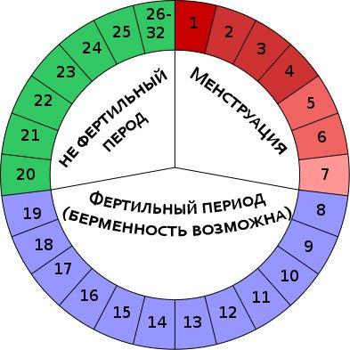 Отзывы календарный метод предохранения от беременности