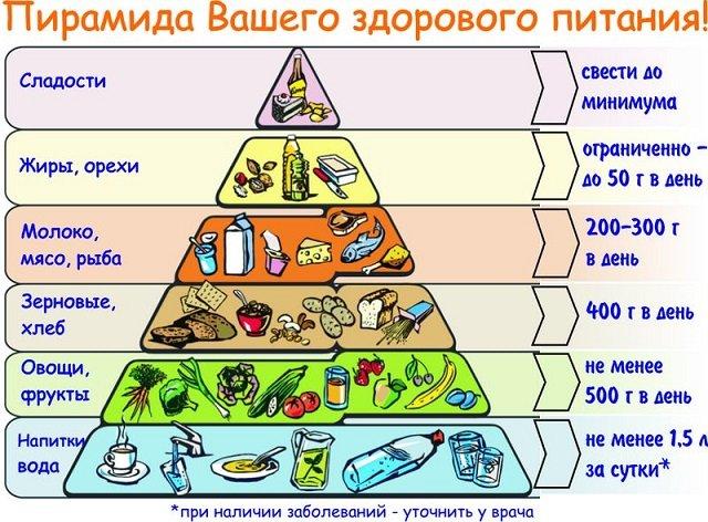 Важно понимать, что правильный режим питания это не диета, которую следует соблюдать несколько раз за год.