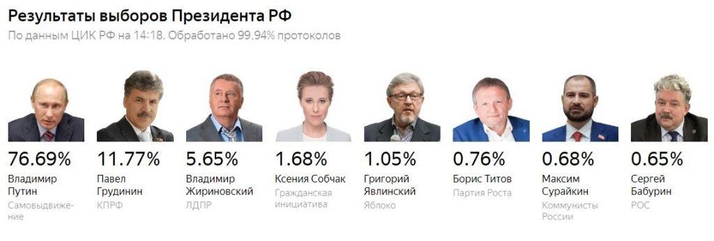 Когда в россии выборы президента следующие [PUNIQRANDLINE-(au-dating-names.txt) 41