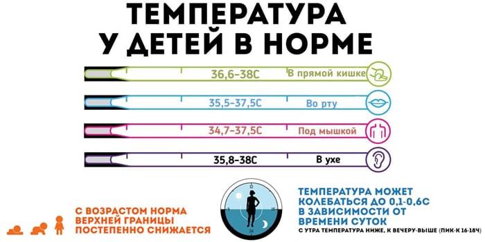 температура у детей в норме